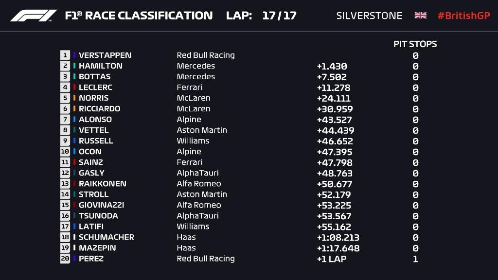 Sprint race classification