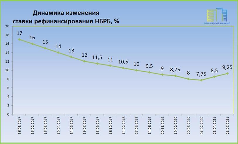 Динамика ставки рефинансирования НБРБ с 2017 по 2021 годы