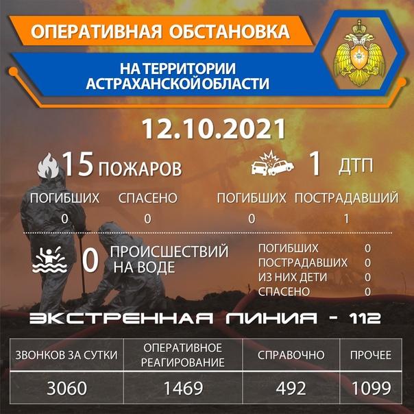 По состоянию на 07.00 13.10.2021 на территории области зарегистрировано 15 пожаров, из них наиболее значимых 4